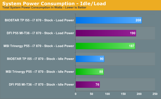 System Power Consumption - Idle/Load