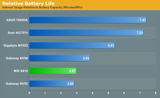 Relative Battery Life