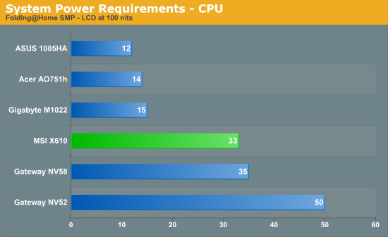 System Power Requirements - CPU