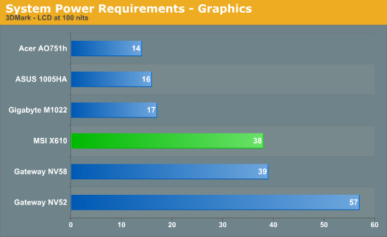 System Power Requirements - Graphics