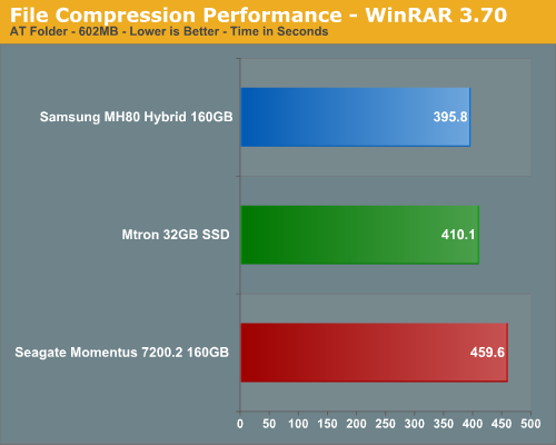 File Compression Performance - WinRAR 3.70