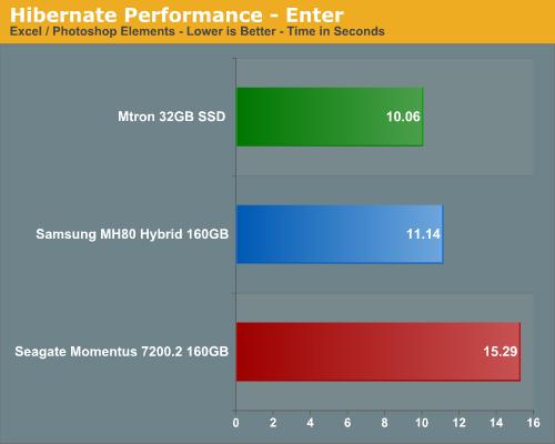 Hibernate Performance - Enter