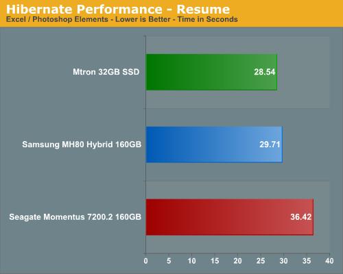 Hibernate Performance - Resume
