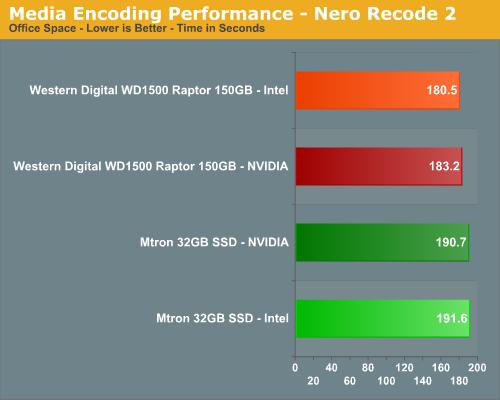 Media Encoding Performance - Nero Recode 2