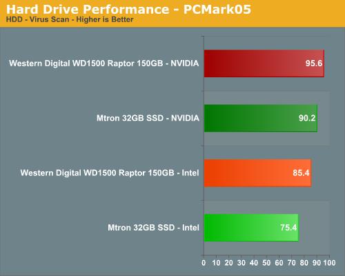 Hard Drive Performance - PCMark05