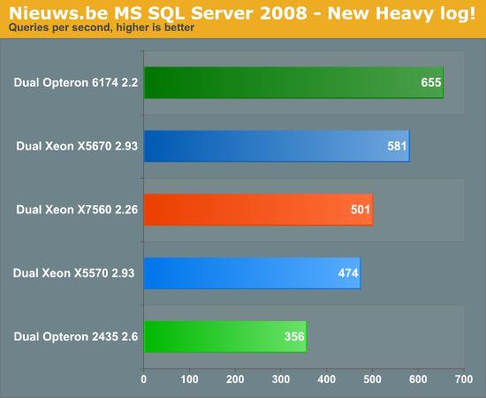 Nieuws.be MS SQL Server 2008—New Heavy log!