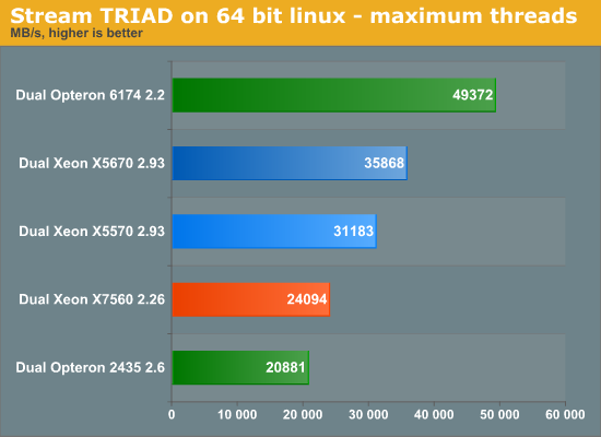 Stream TRIAD on 64-bit Linux—maximum threads