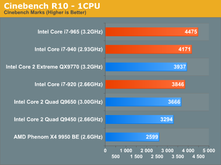 3D Rendering Performance - The Dark Knight: Intel's Core i7