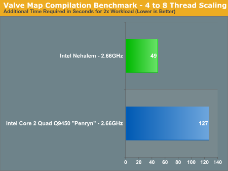 Valve Map Compilation Benchmark - 4 to 8 Thread Scaling