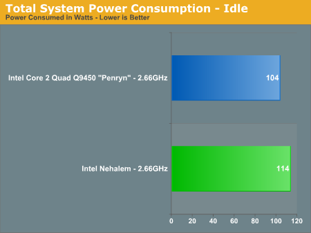 Total System Power Consumption - Idle
