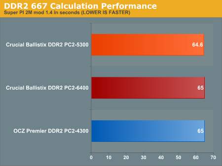 DDR2 667 Calculation Performance