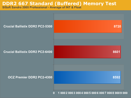 DDR2 667 Standard (Buffered) Memory Test