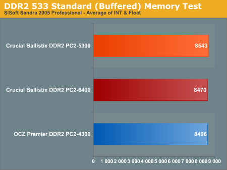 DDR2 533 Standard (Buffered) Memory Test