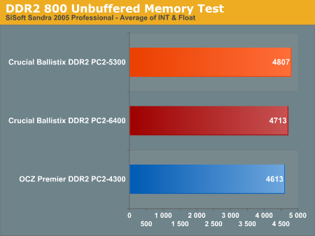 DDR2 800 Unbuffered Memory Test