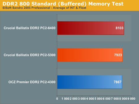 DDR2 800 Standard (Buffered) Memory Test