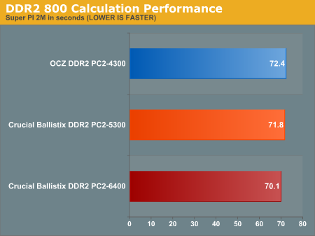 DDR2 800 Calculation Performance