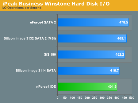 iPeak Business Winstone Hard Disk I/O