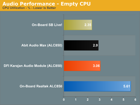 Audio Performance - Empty CPU