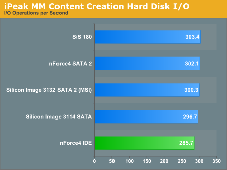 iPeak MM Content Creation Hard Disk I/O