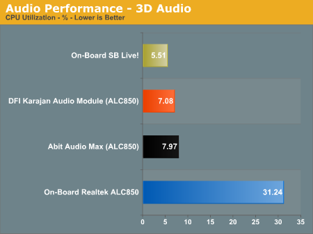 Audio Performance - 3D Audio