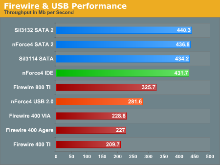 Firewire & USB Performance