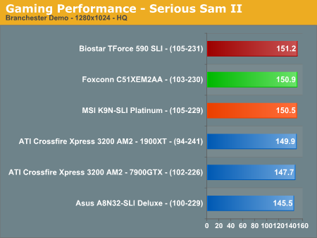 Gaming Performance - Serious Sam II