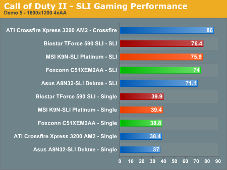 Call of Duty II - SLI Gaming Performance