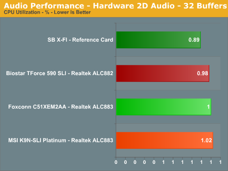 Audio Performance - Hardware 2D Audio - 32 Buffers
