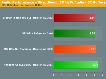 Audio Performance - DirectSound 3D H/W Audio - 32 Buffers