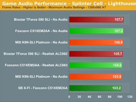 Game Audio Performance - Splinter Cell - Lighthouse