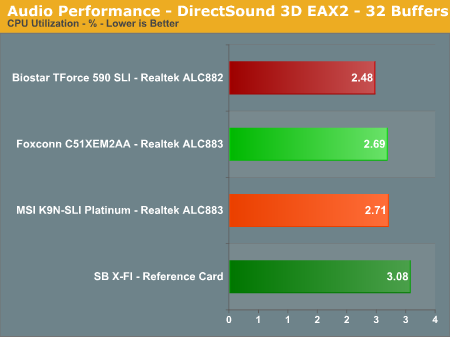 Audio Performance - DirectSound 3D EAX2 - 32 Buffers
