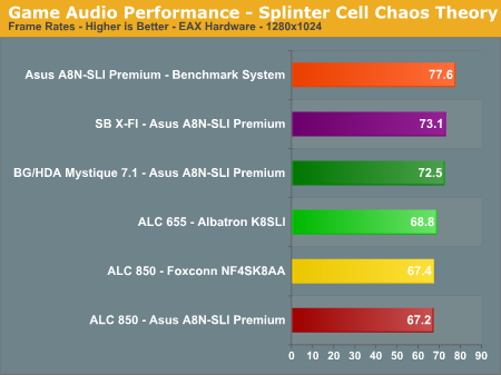 Game Audio Performance - Splinter Cell Chaos Theory