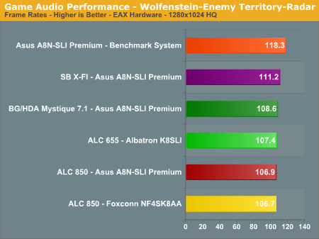 Game Audio Performance - Wolfenstein-Enemy Territory-Radar