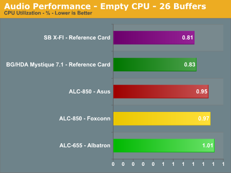 Audio Performance - Empty CPU - 26 Buffers
