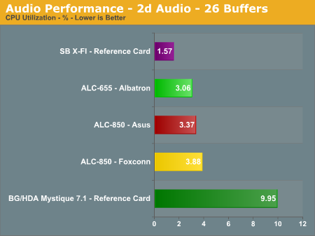 Audio Performance - 2d Audio - 26 Buffers