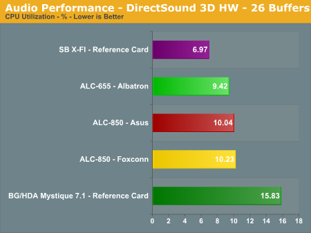 Audio Performance - DirectSound 3D HW - 26 Buffers