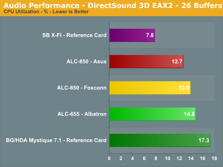 Audio Performance - DirectSound 3D EAX2 - 26 Buffers