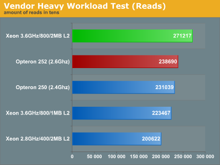 Order Entry Stress Test Results Intel Xeon 3 6 2mb Vs Amd Opteron 252 Database Test