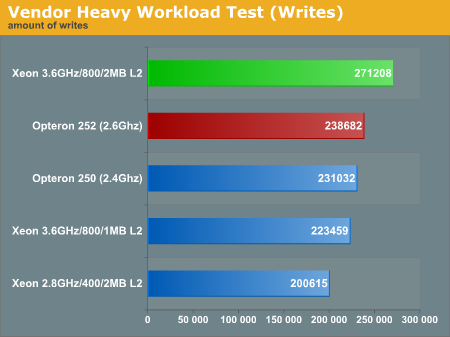 Vendor Heavy Workload Test (Writes)
