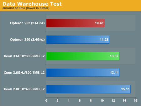 Data Warehouse Test