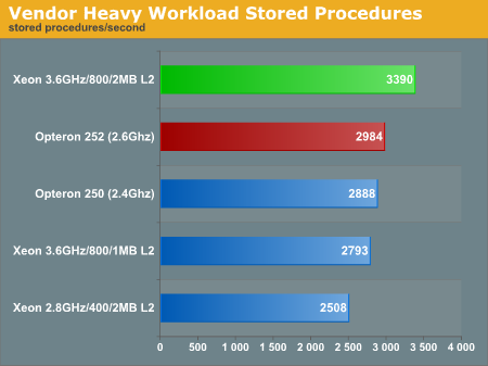 Vendor Heavy Workload Stored Procedures