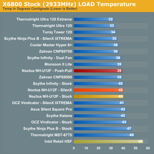 X6800 Stock (2933MHz) LOAD Temperature