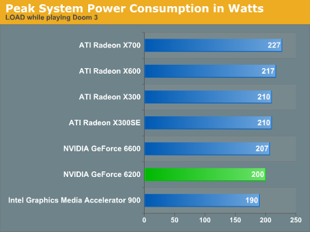 Peak System Power Consumption in Watts