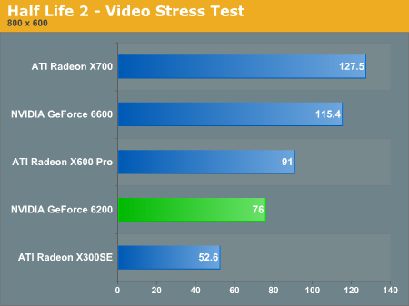 Half Life 2 - Video Stress Test