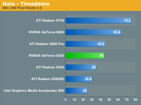 Halo Performance - NVIDIA's GeForce 6200 & 6600 non-GT