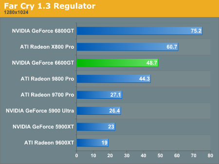 Far Cry 1.3 Regulator