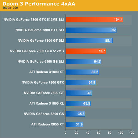 Doom 3 Performance 4xAA