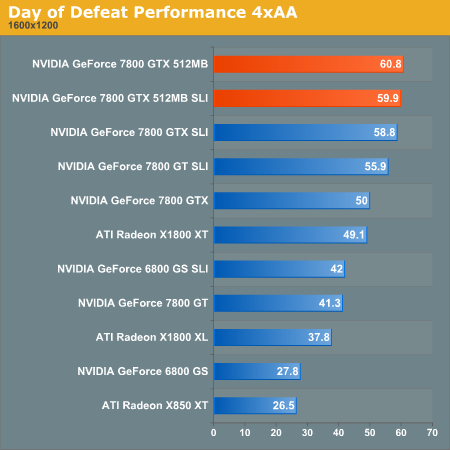 Day of Defeat Performance 4xAA