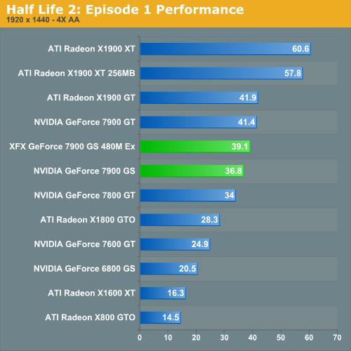 Half Life 2: Episode 1 Performance