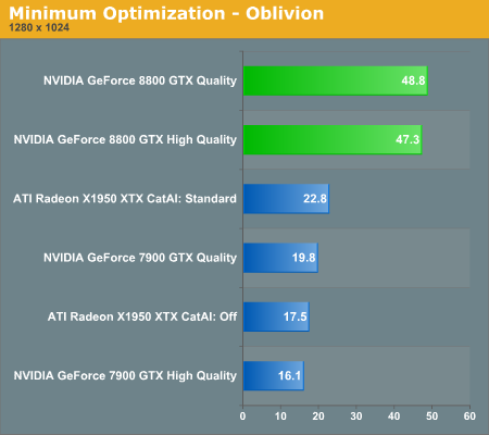 Minimum Optimization - Oblivion